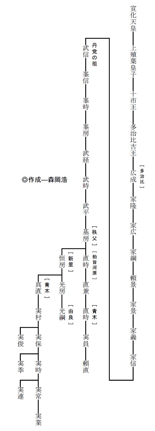 丹党青木氏系図