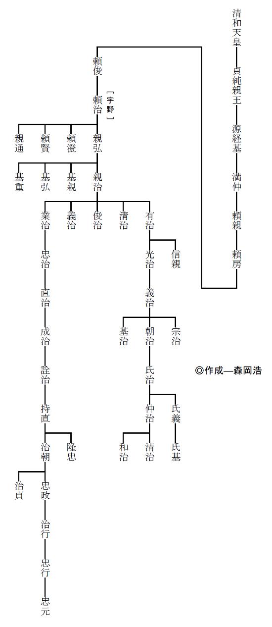 宇野氏系図