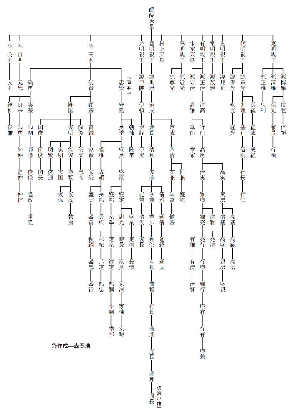 家 系図 daigo
