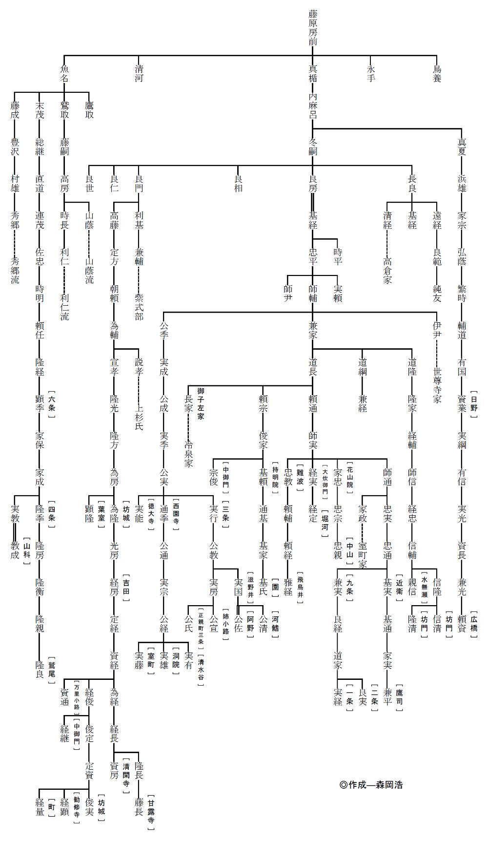 藤原北家系統図