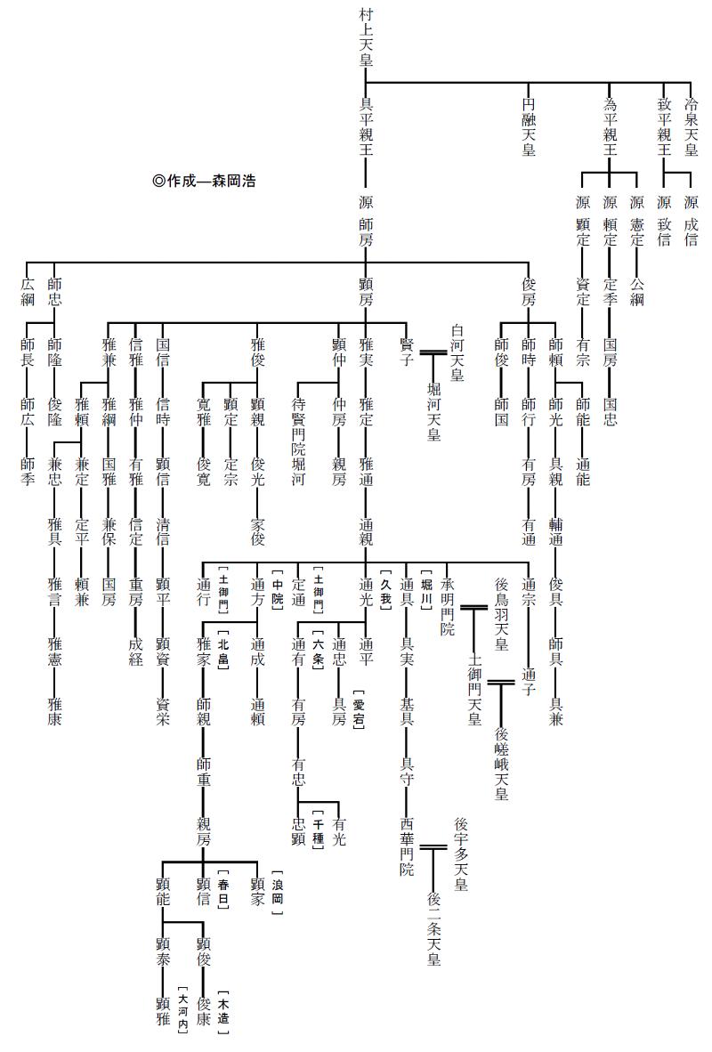村上源氏系図