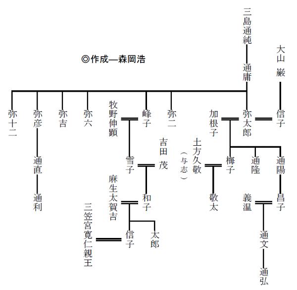 吉田茂 家系図