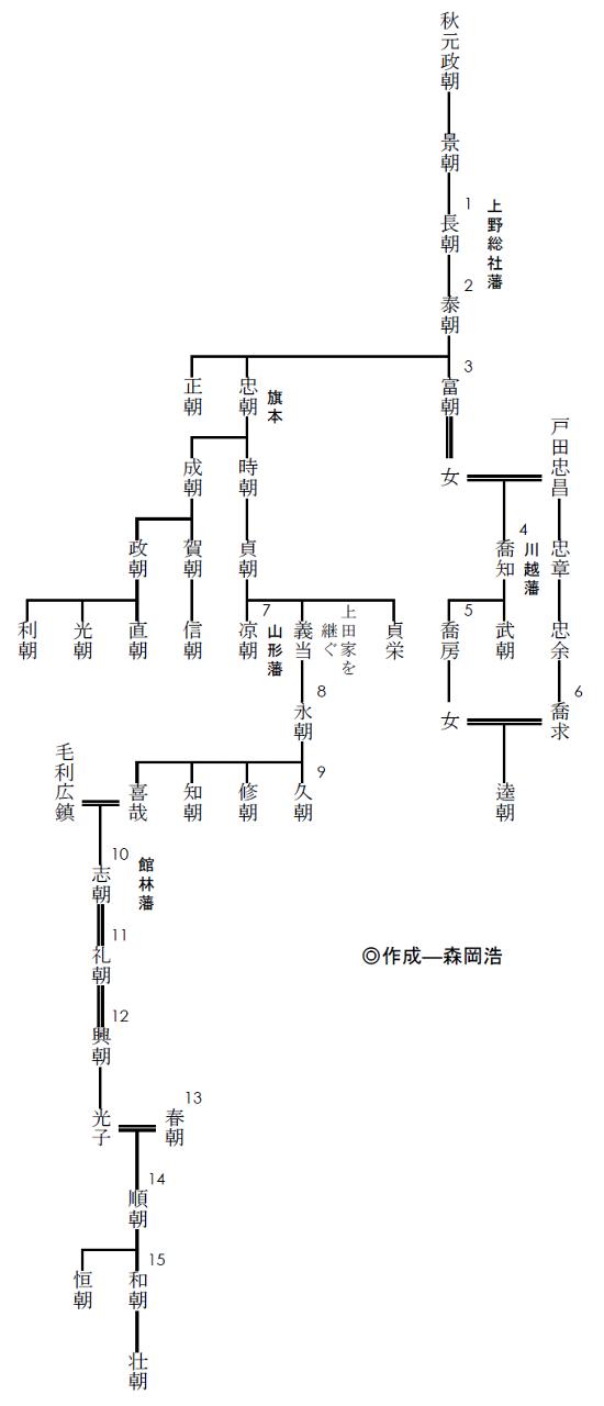 秋元家系図