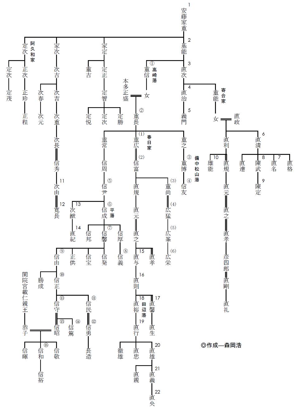 安藤家系図