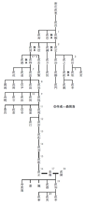 新庄家系図