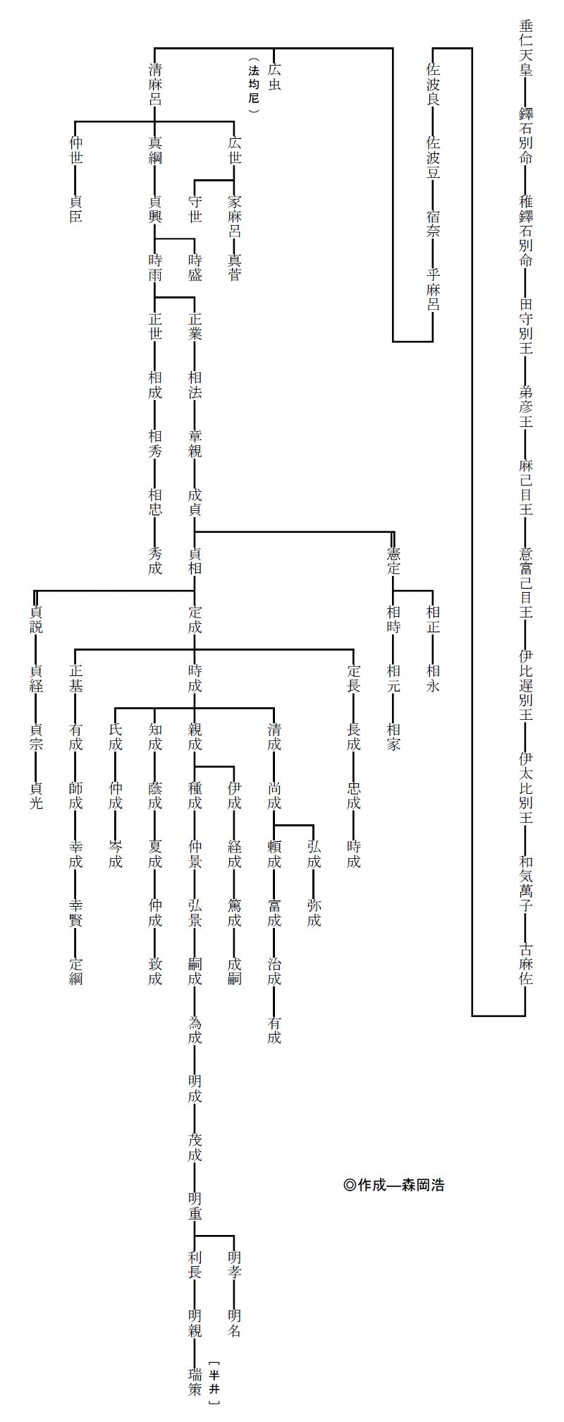 和気氏系図