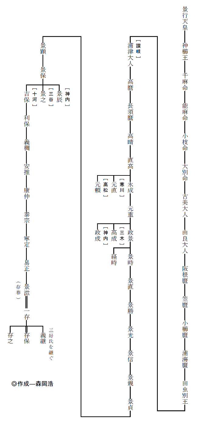 十河氏系図